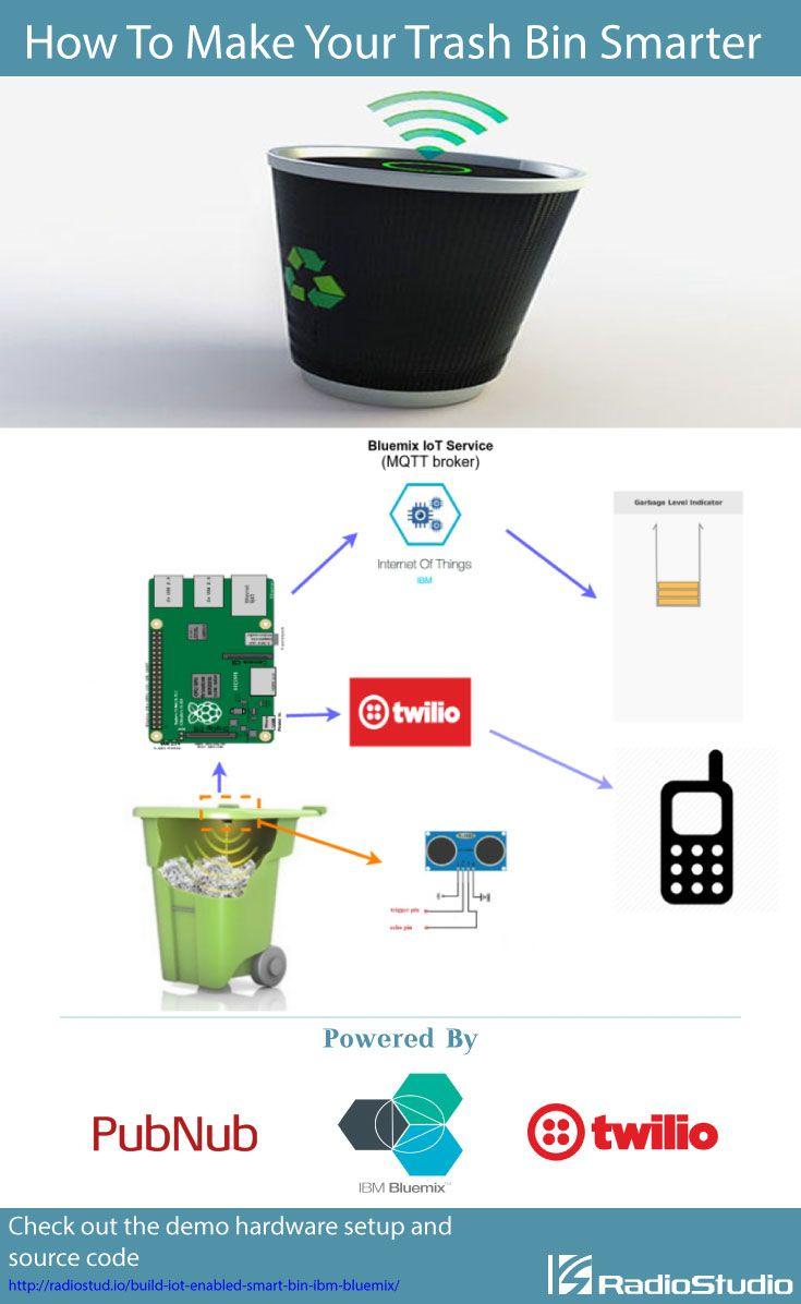 How To Make Your Smart Bin Smarter With Ibm Bluemix Ibm Iot