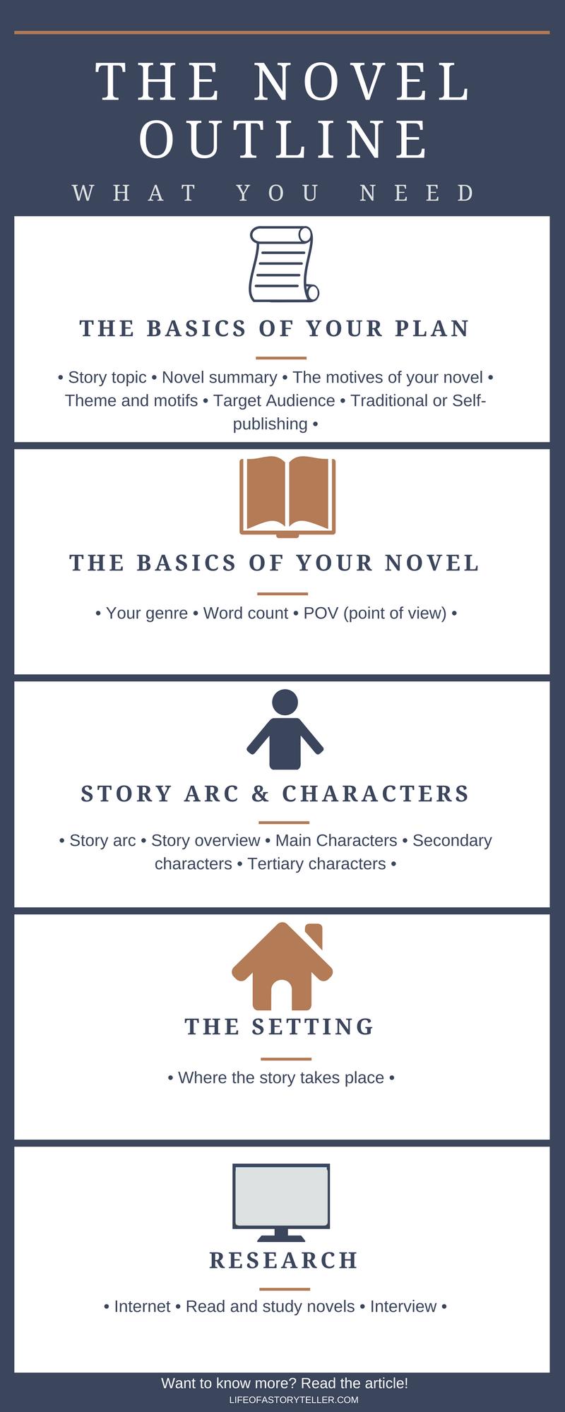 HOW TO WRITE A NOVEL OUTLINE  Writing tips, Writing a book