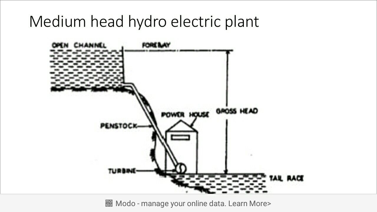 The 28 Best Iti Education Images On Pinterest In 2018 Cage Hydro Power Plant Line Diagram Sciuridae And Motors