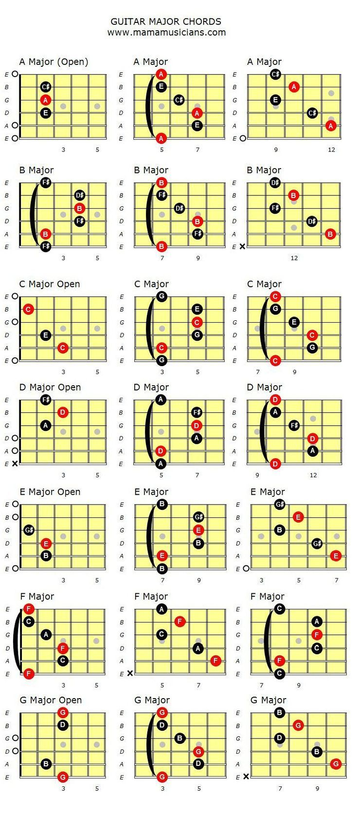 Chord Chart Of Major Guitar Chords In Their Various Shapes And