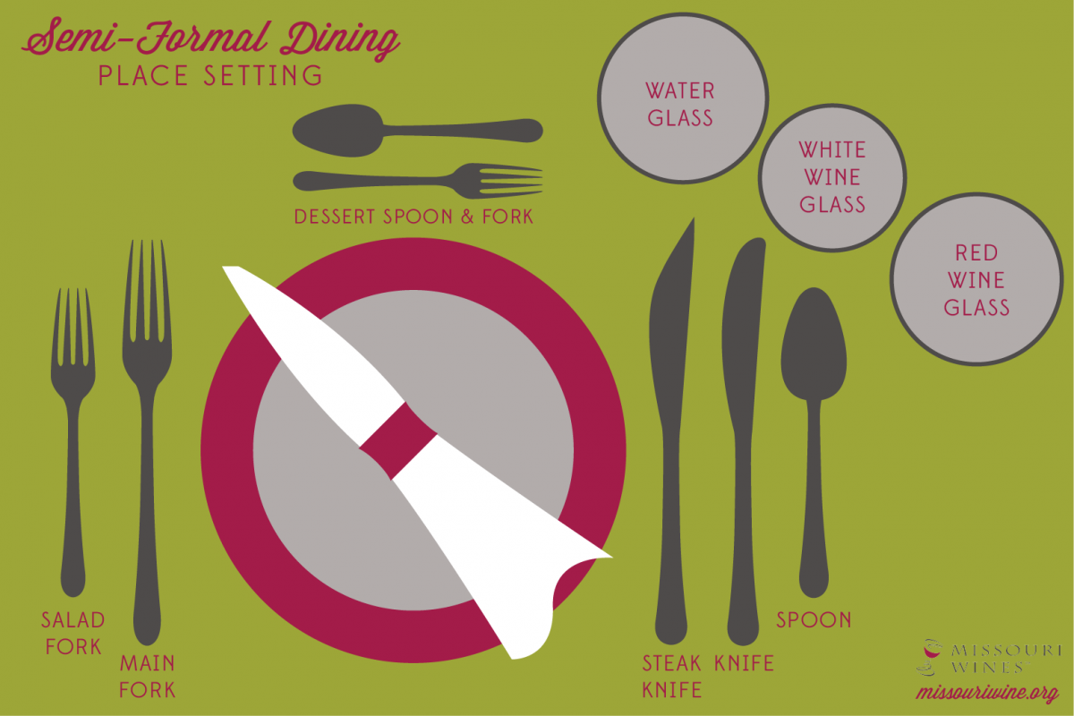 Dining Place Settings- Decoded | Decoding, Place setting and Wine