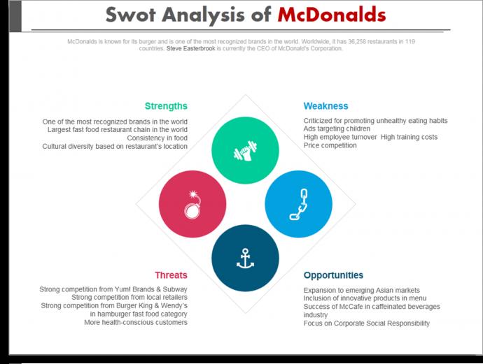 Swot Analysis Of Mcdonalds  Presentation Designs