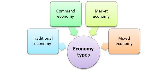 economic systems worksheet - Google Search