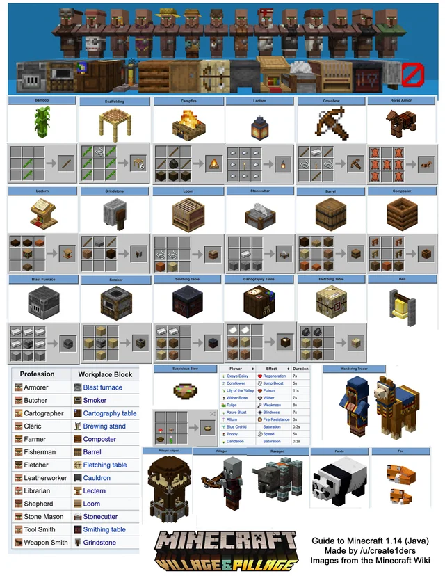 I Had Trouble Remembering All The New Block Recipes So I Made This Printable Crafting Guide To 1 14 I Hop In 2020 Minecraft Tips Minecraft Designs Minecraft Tutorial