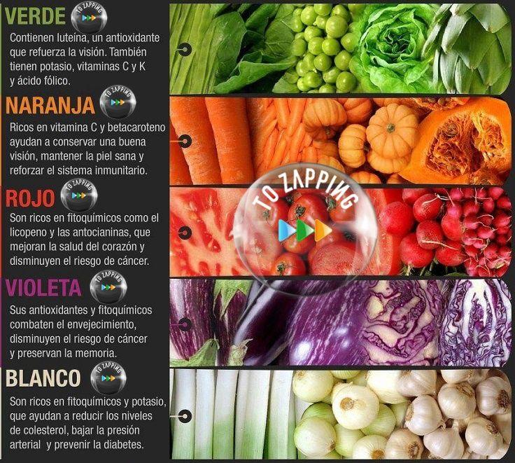 Propiedades De Las Frutas Y Verduras Según Su Color