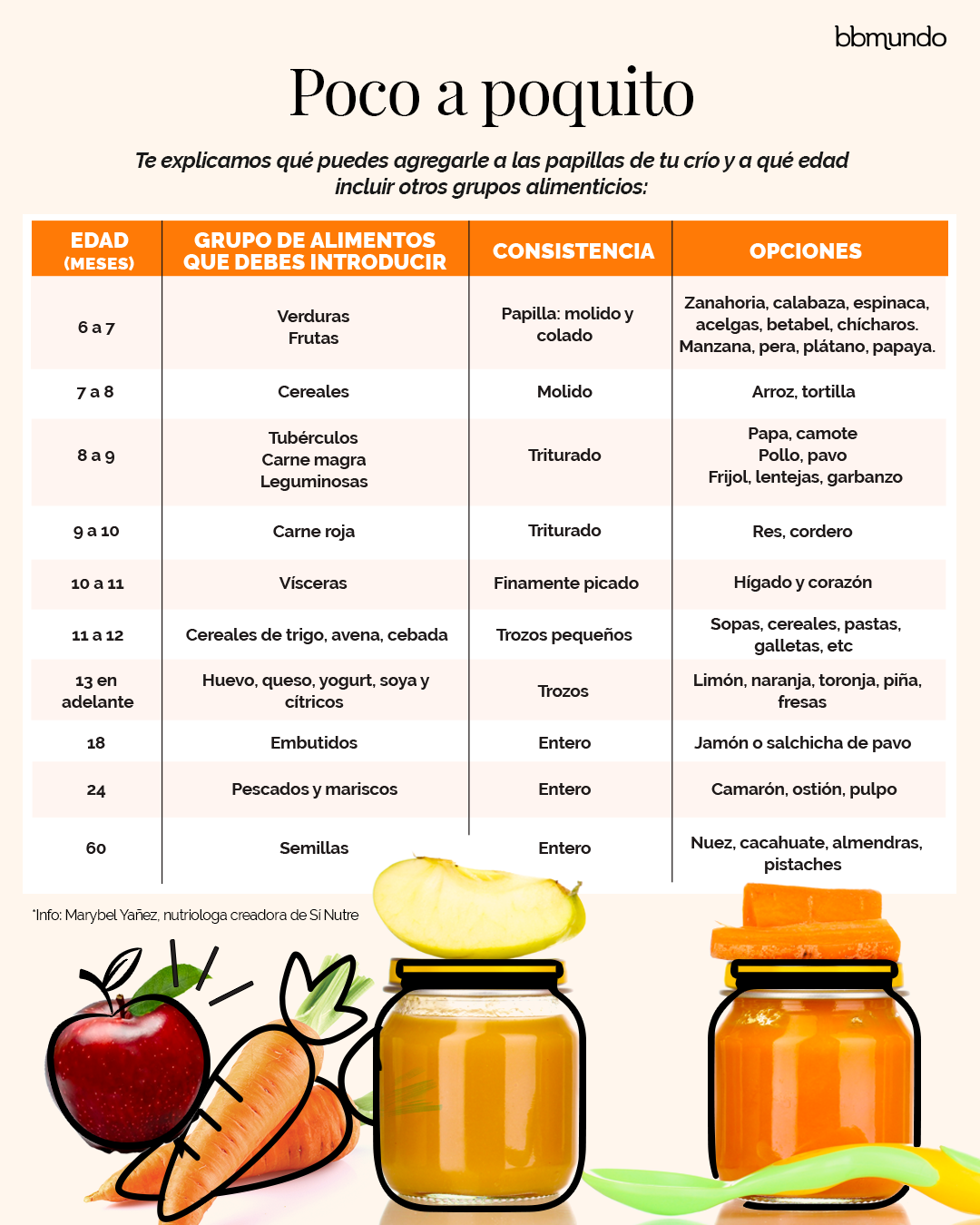 Si Ya No Sabes De Que Prepararle Papillas A Tu Bebe Aqui Te Damos Una Lista De Ingredientes Como Fruta Comida Bebe 6 Meses Alimentacion Bebe Comida Para Bebe