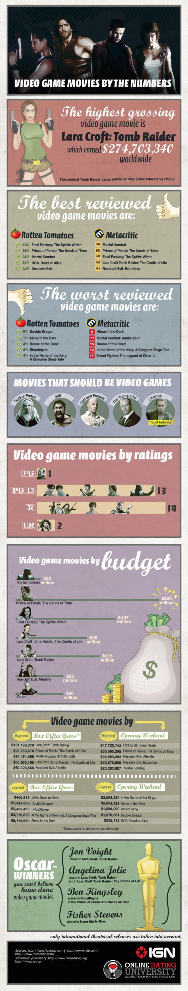 Películas de videojuegos infografia infographic (con