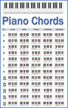 Piano Chord Chart #pianomusic
