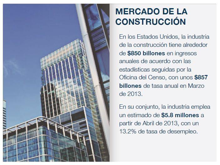MERCADO DE LA CONSTRUCCIÓN  En los Estados Unidos, la industria de la construcción tiene alrededor de $850 billones en ingresos anuales de acuerdo con las estadísticas seguidas por la Oficina del Censo, con unos $857 billones de tasa anual en Marzo de 2013. En su conjunto, la industria emplea un estimado de $5.8 millones a partir de Abril de 2013, con un 13.2% de tasa de desempleo.