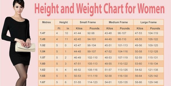 Weight Chart For Women What S Your Ideal Weight According To Your