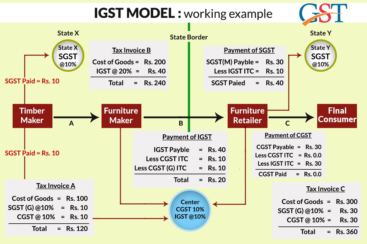 How Gst Calculator Works In India With Brief Guide