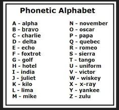 Phonetic Code Word For Letter C