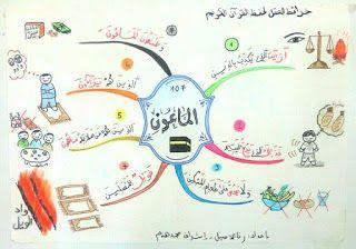 خرائط ذهنية لتحفيظ الاطفال قصار السور موارد المعلم Muslim Kids Activities Islamic Kids Activities Islam For Kids