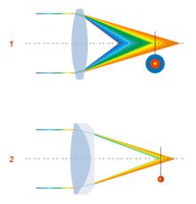 Aberración cromática - Wikipedia, la enciclopedia libre
