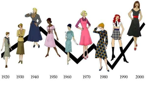 b7740fc6a4c Timeline of fashion http   sussle.org t Fashion Evolution Of