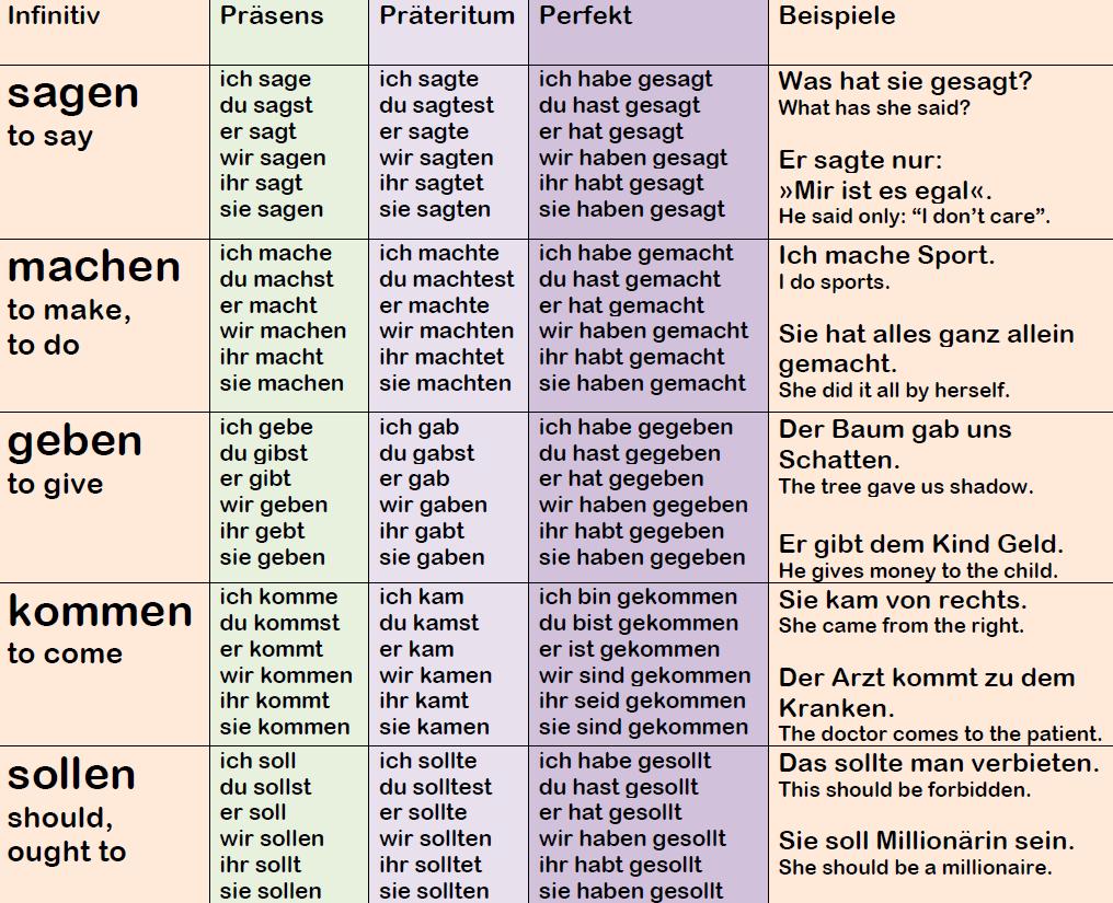 Top 30 German Verbs Conjugation Examples Language Step By Step In 2021 German Grammar German Language German Language Learning