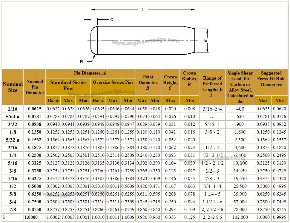 Machine Dowel Pins Chart Ansi Asme M12 Pins