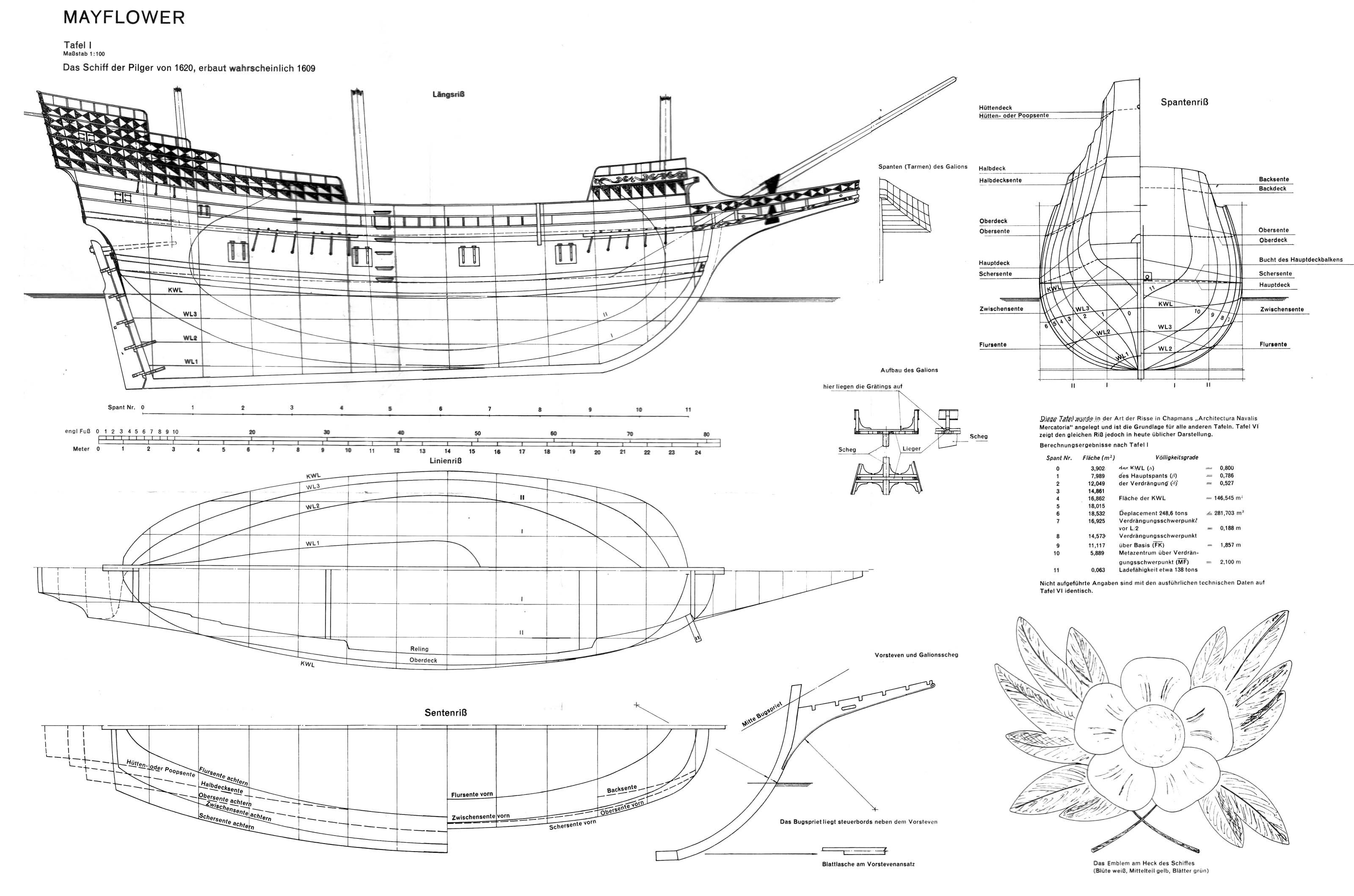 Planos   Maquetas barcos   Pinterest   Planos gratis, Planos y ...