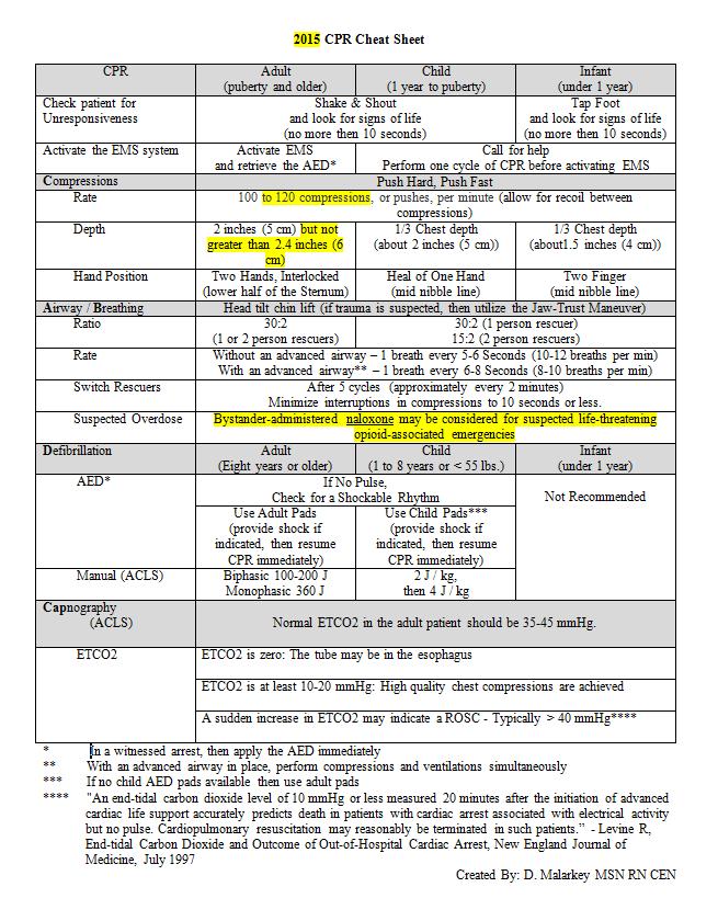 2015 aha cpr cheat sheet by david malarkey msn rn cen dmalarkey rh pinterest com Basic CPR Written Test Basic CPR Written Test