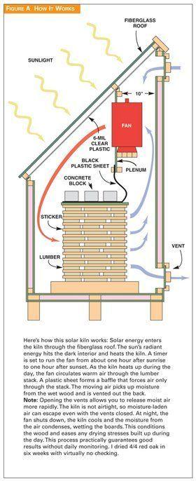 Kiln Solar Kiln - Popular Woodworking MagazineSolar Kiln - Popular Woodworking Magazine