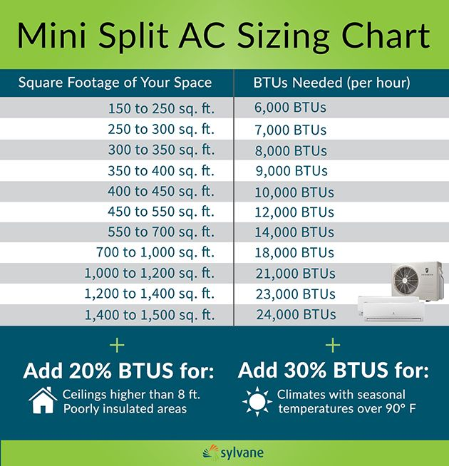 Mini Split Air Conditioner Buying Guide | handylady | Pinterest ...