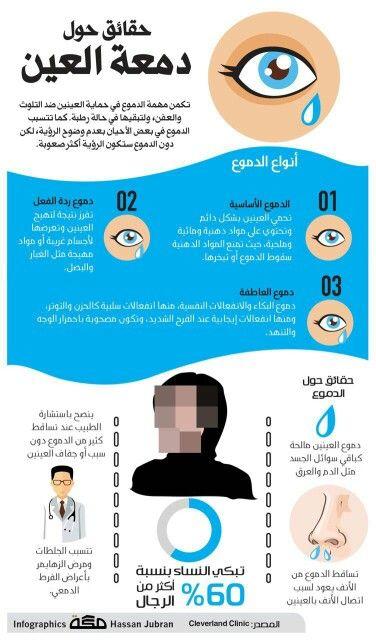 حقائق حول دموع العين Health Fitness Nutrition Health Design Health