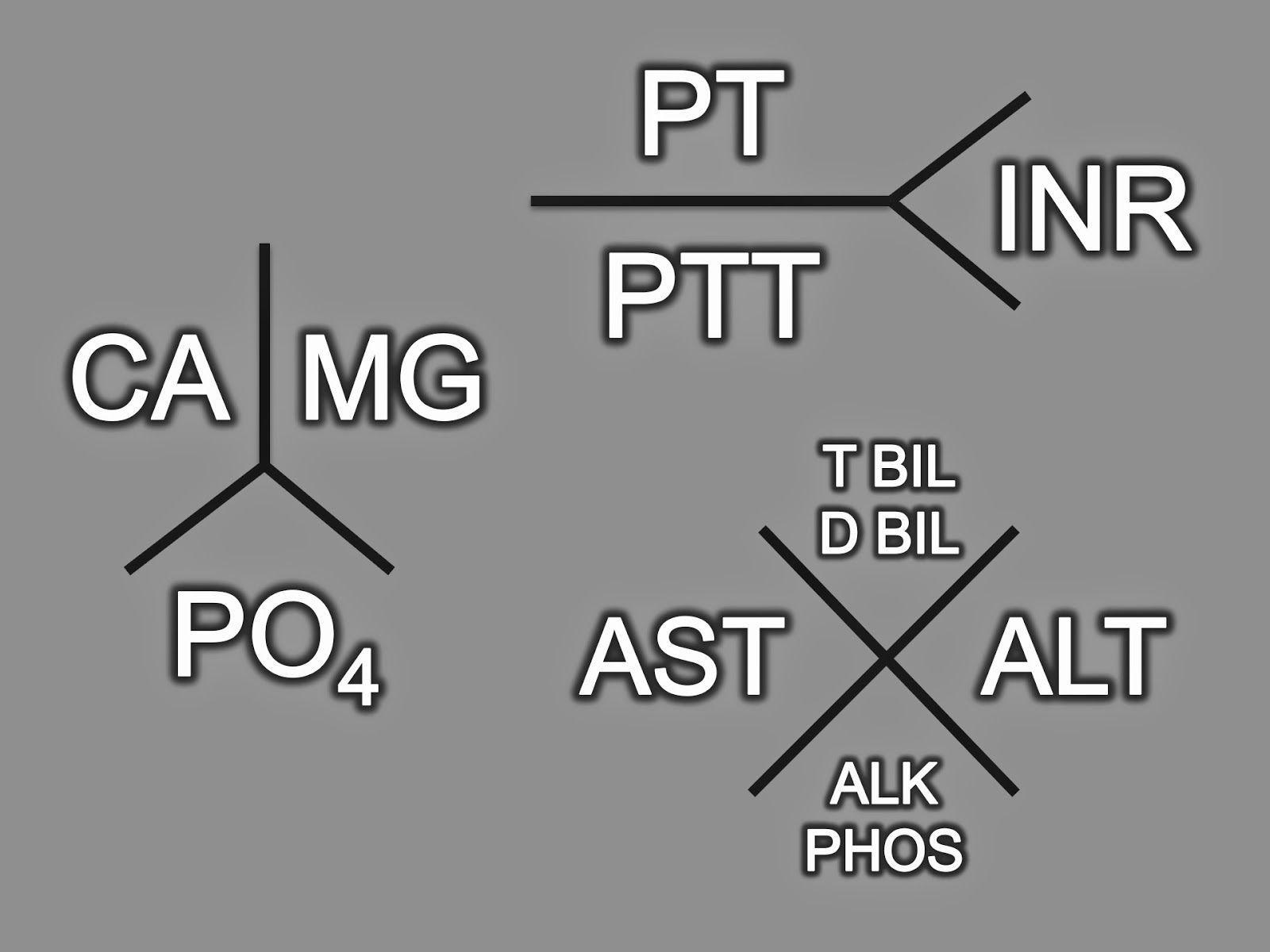 Lab Value Tree Diagram