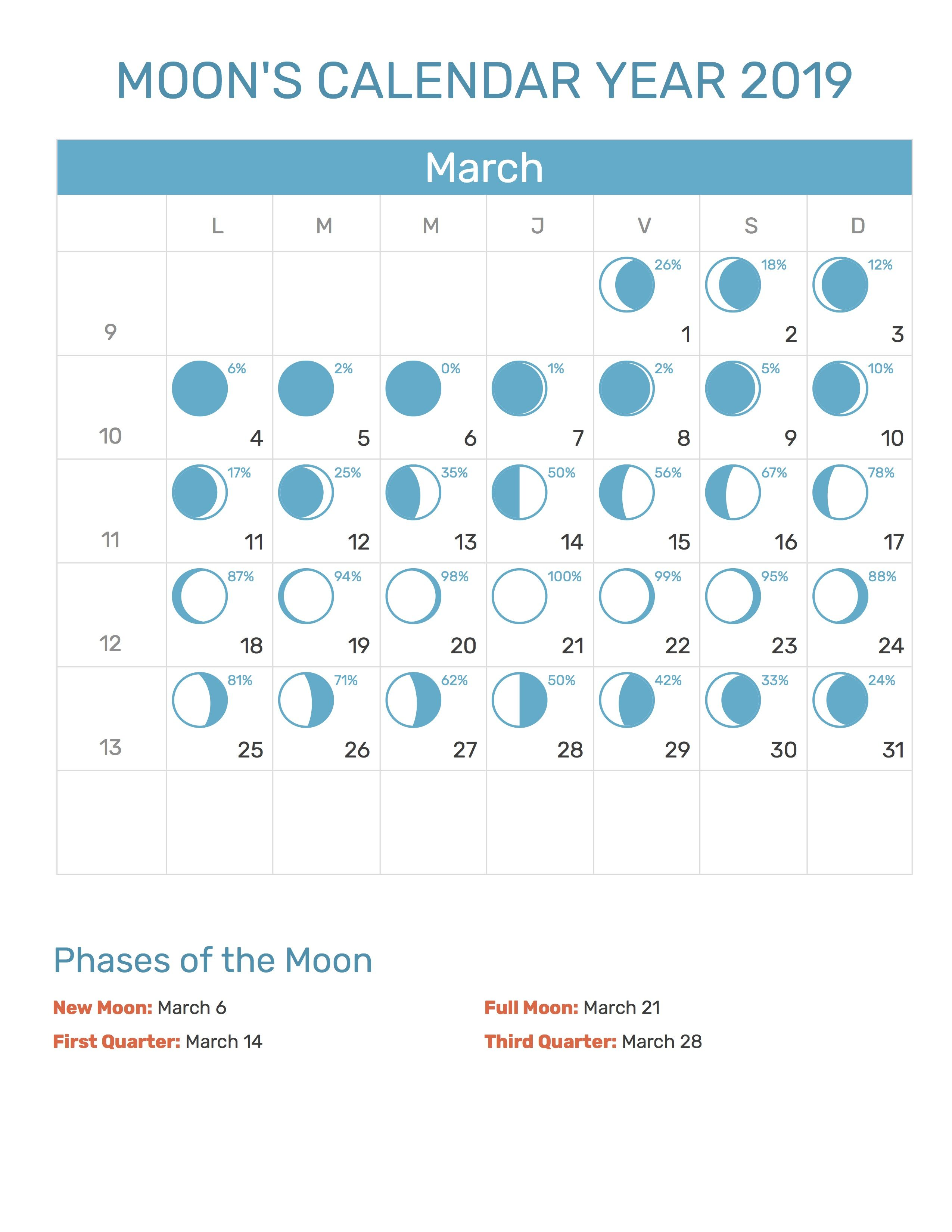 Blue Moon Calendar 2019 March 2019 Moon Calendar #mooncalendar #2019moonphases #march