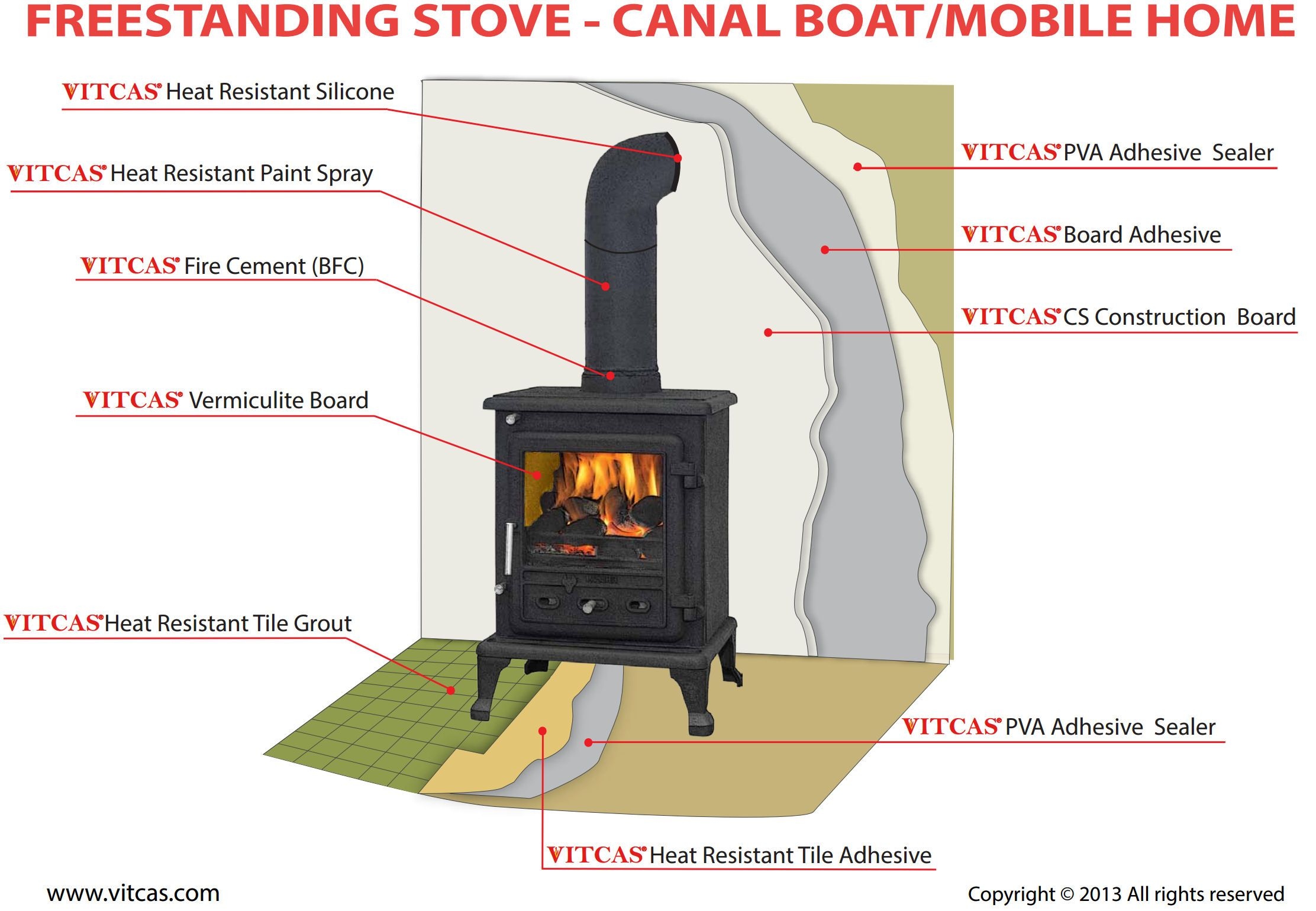 how to install freestanding stove more
