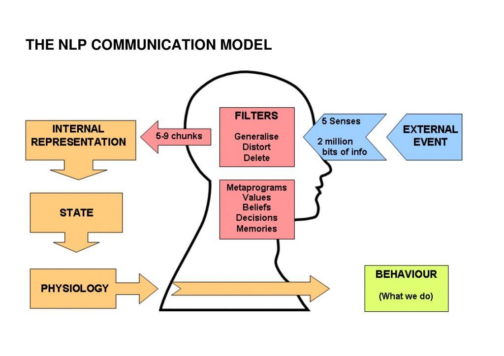nlp-communication-model by Melanie Richens via Slideshare