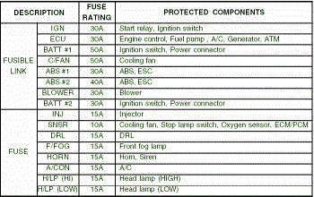 Awesome Hyundai 2017: 2005 Hyundai Tucson Engine Fuse Box Map ...