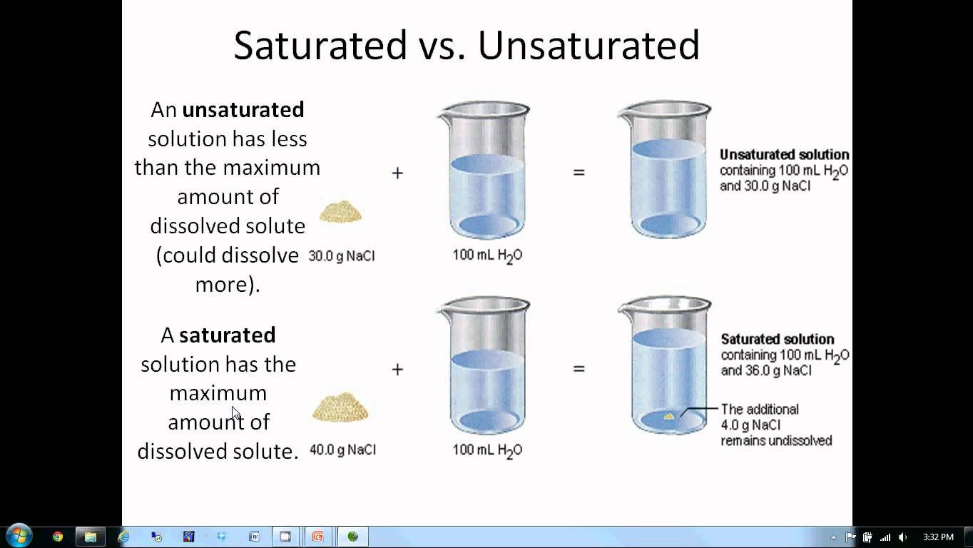 Solutions Lesson 1 Solutions And Solubility Solubility Solutions Lesson