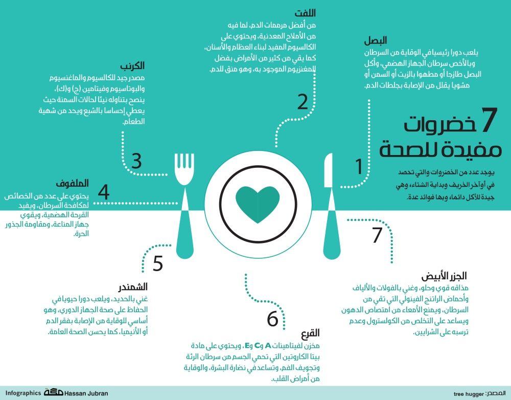 انفوجرافيك 7 خضراوات مفيدة للصحة Health Advice Health Pictures Health And Beauty Tips