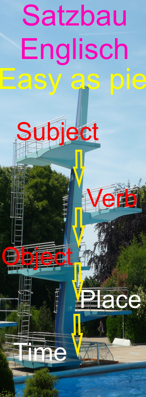 Satzbau in verschiedenen englischen Zeiten In der Tabelle findest Du ...