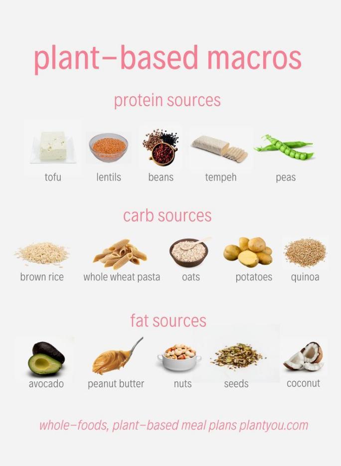 Pin On Vegetarian Meal Prep