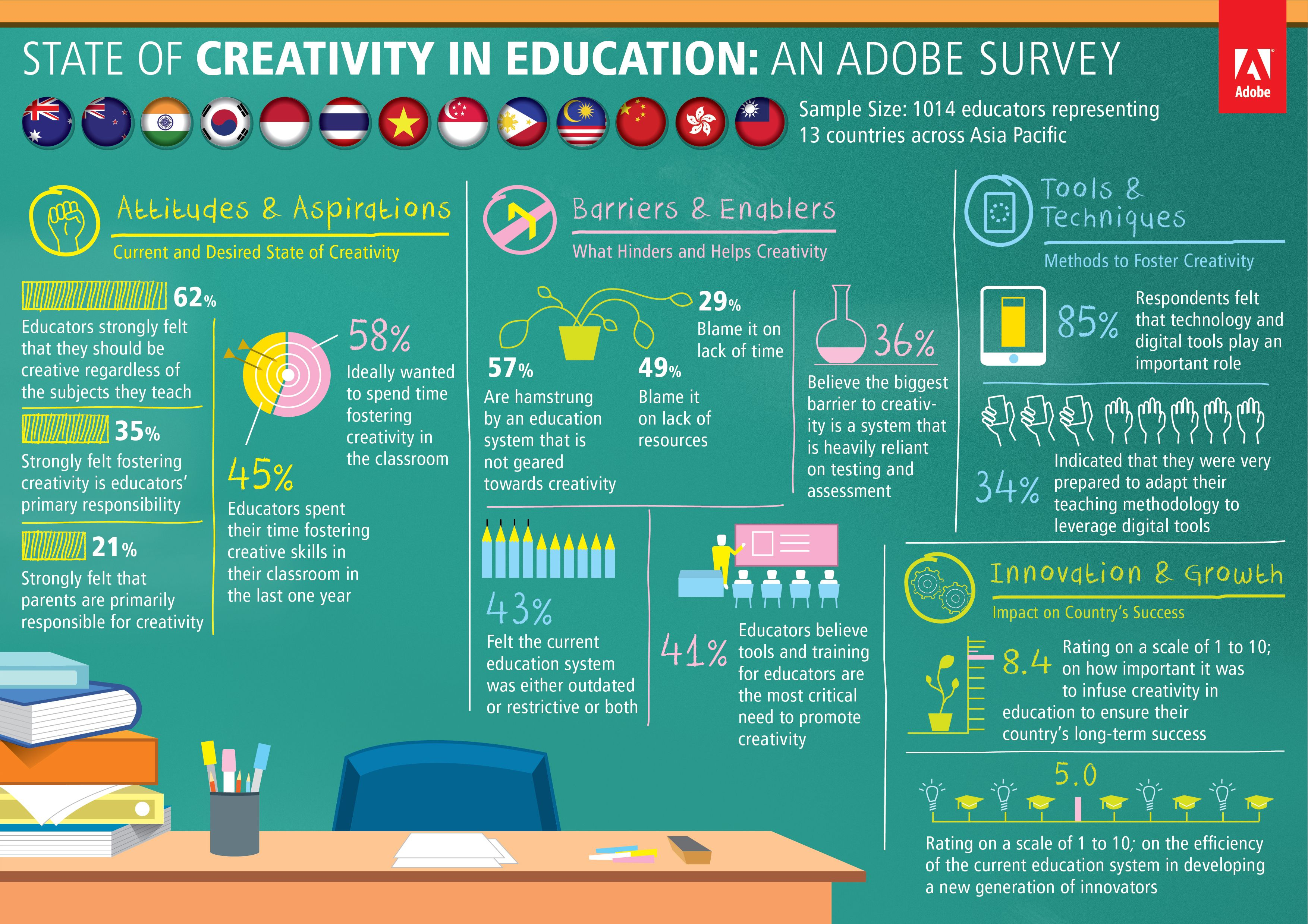 State Of Creativity In Education Adobe Survey