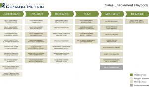 sales playbook template sales enablement pinterest templates