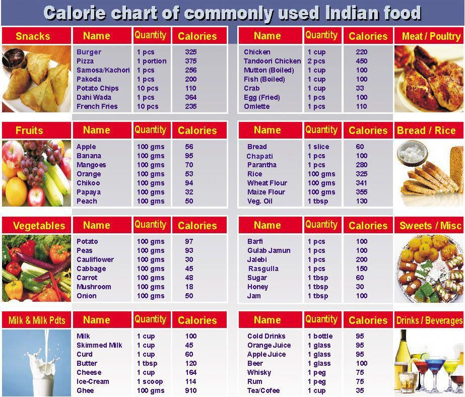 food table charts
