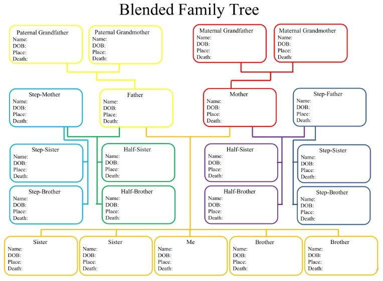 Create Your Medical Family Tree Chart Family Genealogy Family