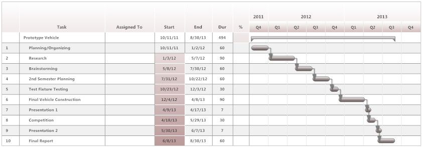 Prototype Vehicle Project Gantt Chart Gantt Chart Gantt How To Plan