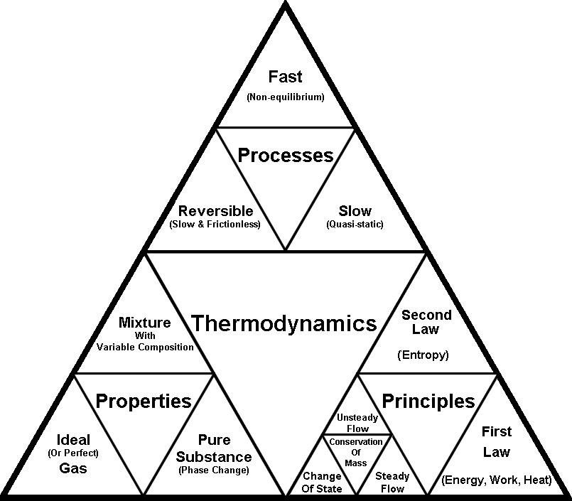 A helpfully thermodynamics triangle. And a brief