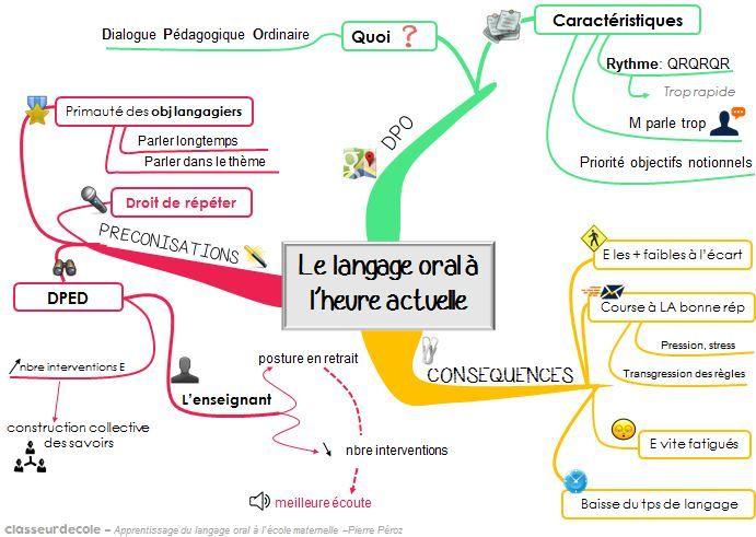 Apprentissage du langage oral à l'école maternelle, pour ...