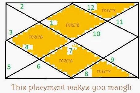 Indian astrology birth chart kundali analysis delay of marriage seen through also rh pinterest