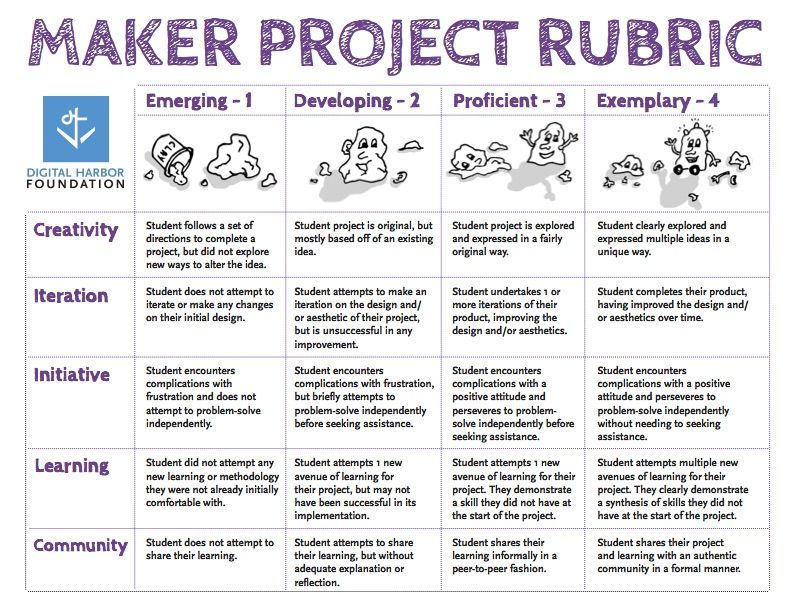 Maker Project Rubric Rubrics For Projects Rubrics Maker Education