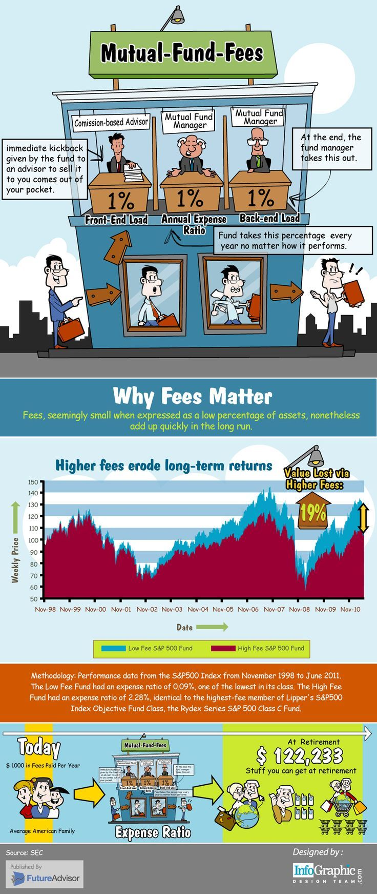 Personal finance infographics mutual fund fees and why they personal finance infographics mutual fund fees and why they matter investing basics how to nvjuhfo Choice Image