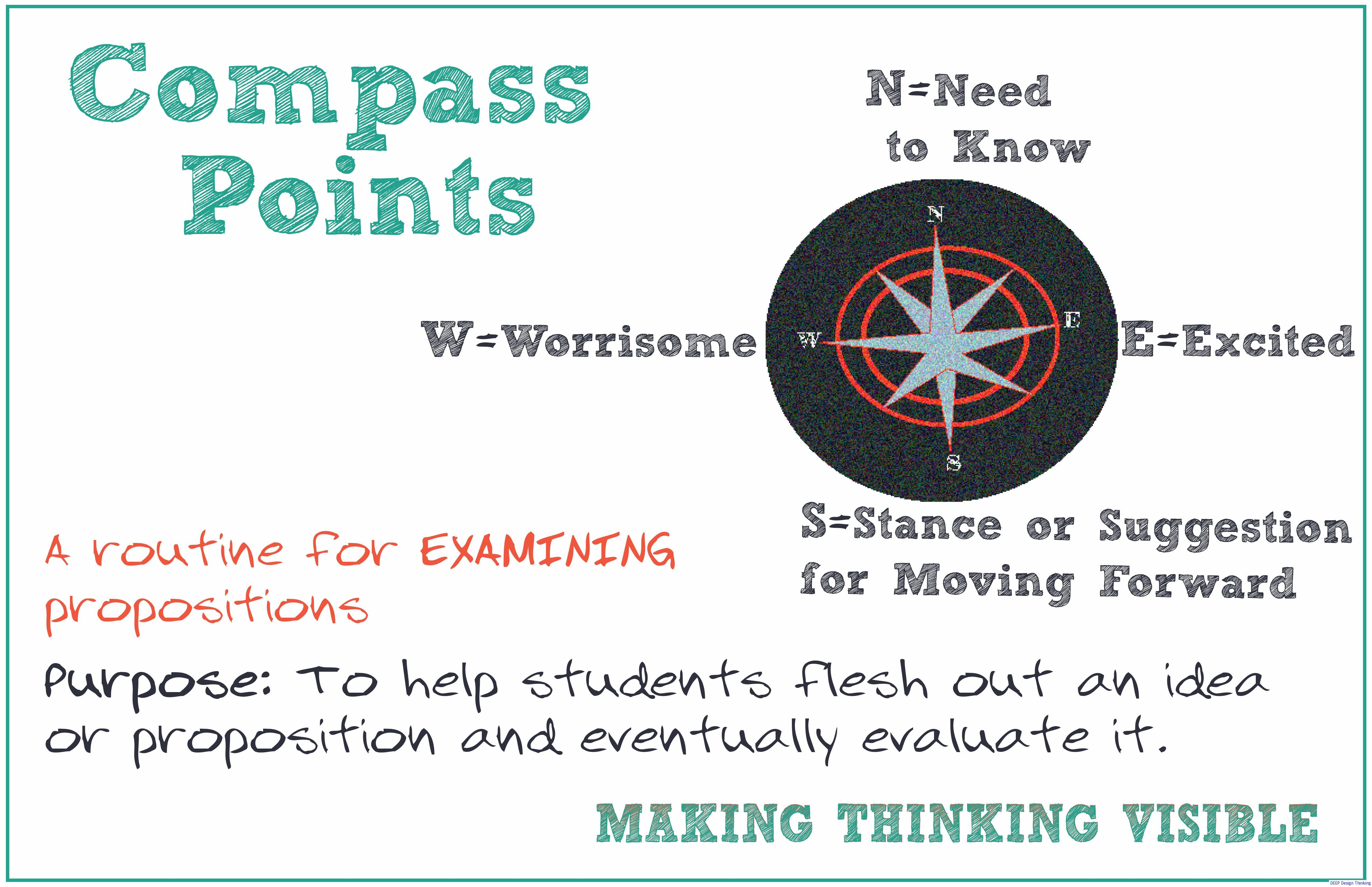 Visible Thinking Routine Compass Points Poster