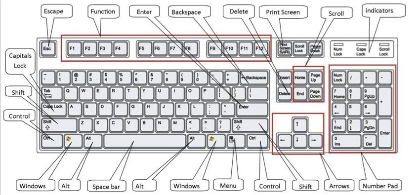 How To Use A Computer Keyboard Step By Step Guide Computer Shortcut Keys Keyboard Computer