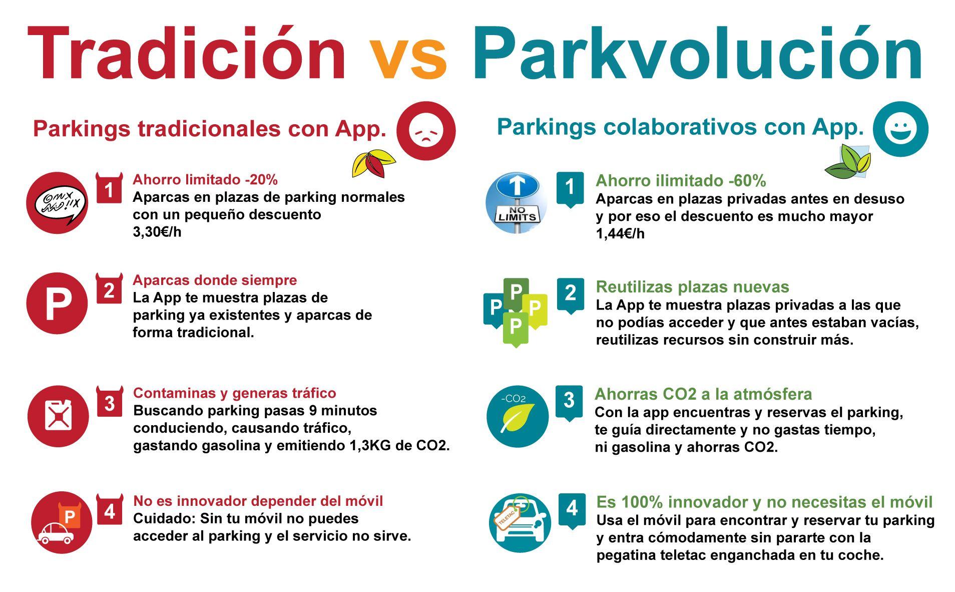 Sabes Que Es La Parkvolucion Es La Nueva Forma De Aparcar Donde