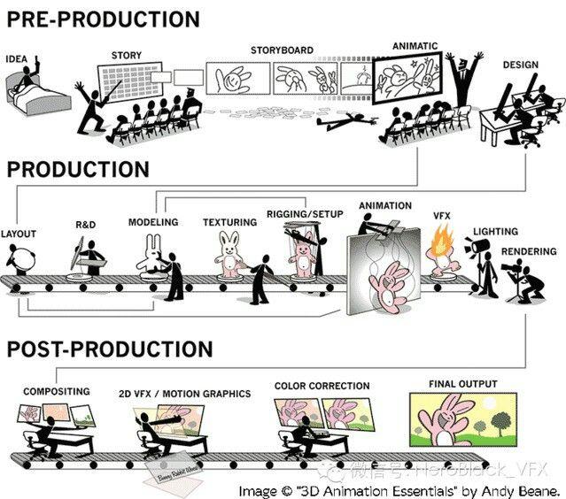 theprocessingofanimation VfxandAnimation Pinterest - what is storyboard