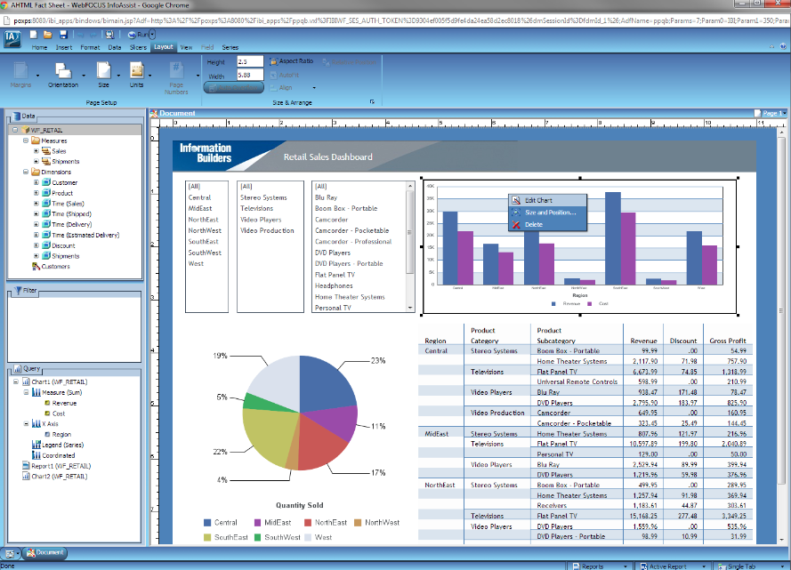 Retail Business Intelligence Dashboard: Business